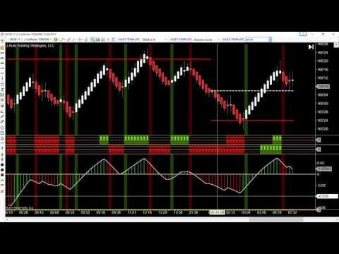 Cum să tranzacționați semnale pe opțiuni binare