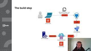 UiPath robot in  a Docker image