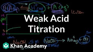 Weak Acid Titration