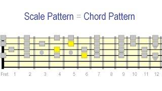 Gambar cover Guitar Chord Vamp Shortcut Patterns
