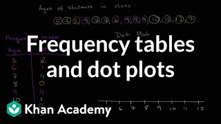 Frequency Tables And Dot Plots
