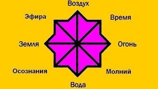 Узнать активность Центров и Защита Стихиалий
