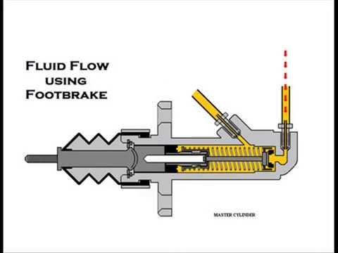 Miata Hydro E-Brake install - Videos & MP3