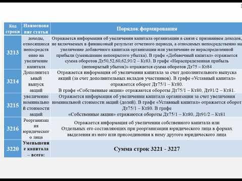 Отчет об изменении капитала, ОДДС
