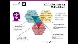 Copy of Using Kepner Tregoe® approach to develop Clear Thinking Leaders