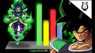 Explicación: El ssj Ozaru de Broly (Nueva Transformación) - Dragon Ball Super: Broly