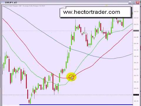 FOREX trading scalping