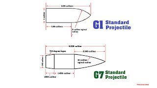 SNIPER 101 Part 76 - G1 vs G7 Drag Functions & Ballistic Coefficients