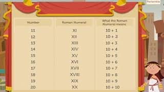 Writing Roman Numerals   Maths for Kids   Grade 3   Periwinkle