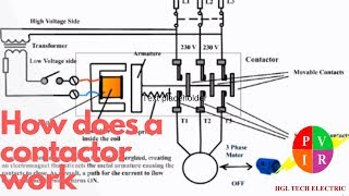 How does a contactor work. What is a contactor. Contactor wiring diagram.