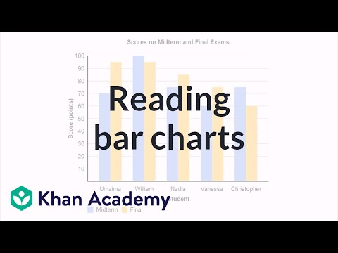 Reading bar charts: comparing two sets of data (video) | Khan Academy