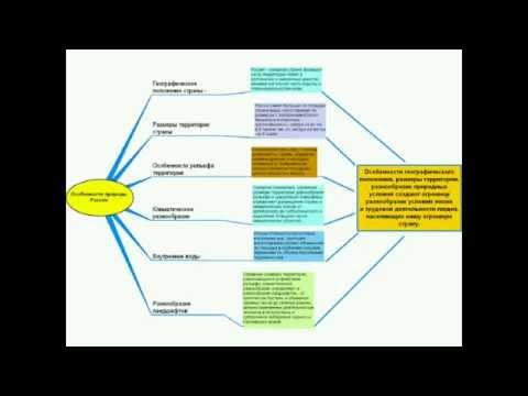 Система контроля образовательных результатов учащихся средствами УМК издательства «ДРОФА»