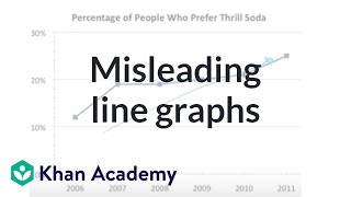 Misleading Line Graphs