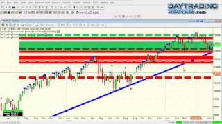 Day Trading System -  Oil Trading - Forex Trading- Emini Trading 6 21 2011
