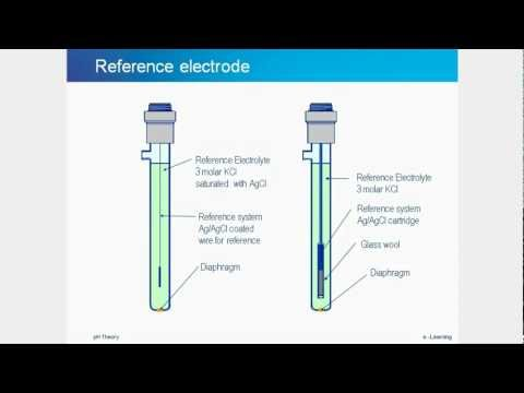 pH tutorial - theory, measurement, electrode maintenance