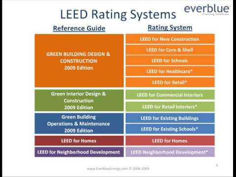 Intro to LEED; LEED Certification & LEED Exam Overview by ...