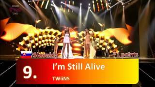 Eurovision 2011 Jury Results of Semi Final 2