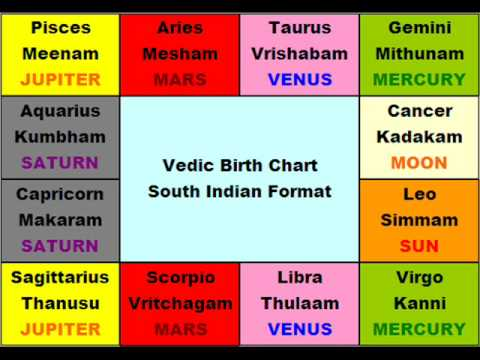 Learn Astrology Course In Tamil Learn Jothidam In Tamil