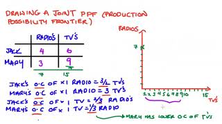 Drawing a Joint Production Possibility Frontier (PPF / PPC)