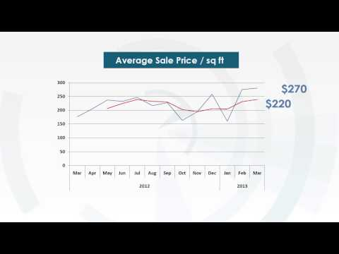 Cite Condo in Miami monthly market update 03/11/2013