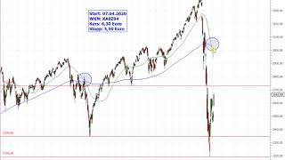 S&P 500 – Übertreibung nun?