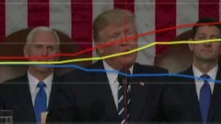 DOW JONES INDUSTRIAL AVERAGE Testing Trump's speech: The dials and the Dow loved it