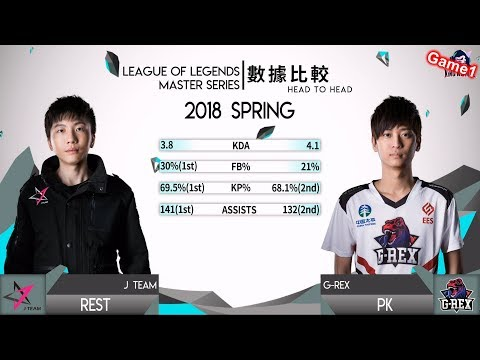 2018/3/22 LMS第一上路之爭? Hana從JG轉AD打出效果丨GRX vs JT Game1