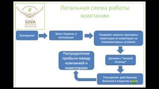 Презентация март 2015 SOVA (ПК Сова, PK Sova, кооператив)