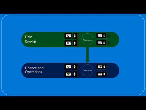 Bring your own database (BYOD) to Dynamics 365 for Finance