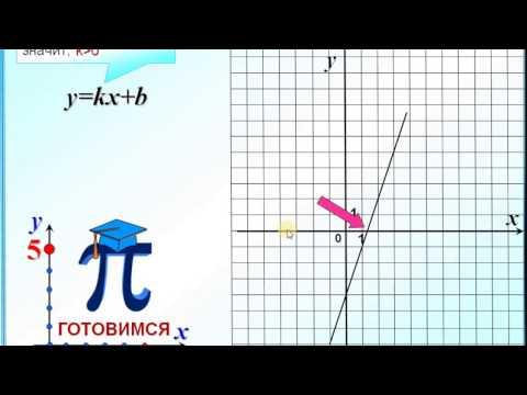 Задание 5  Знаки коэффициентов k и b в формуле линейной функции y=kx+b