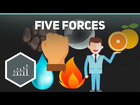 , title : 'Five Forces Modell aka Branchenstrukturanalyse ● Gehe auf SIMPLECLUB.DE/GO & werde #EinserSchüler