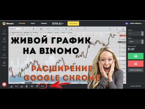 Опционами в thinkorswim