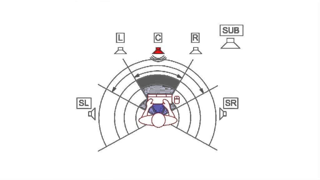 Internet radio 5.1 surround sound