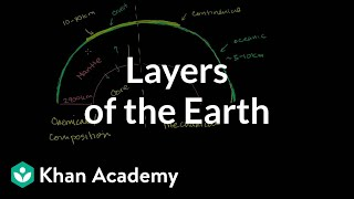 Compositional and Mechanical Layers of the Earth