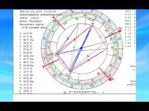 Глоба ведическая астрология