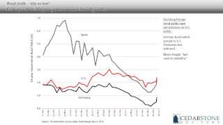 Cedarstone Economic Insights - June 2015 Insight on Interest Rates