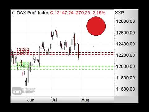 Trading kurs