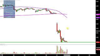 AK Steel - AKS Stock Chart Technical Analysis for 10-31-17