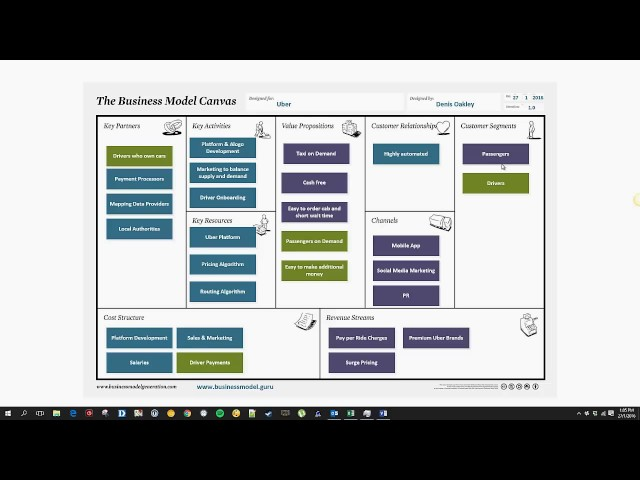 Using Business Model Canvas for Idea Generation - explained with Uber Example