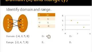 Mathematics Lesson: Relations