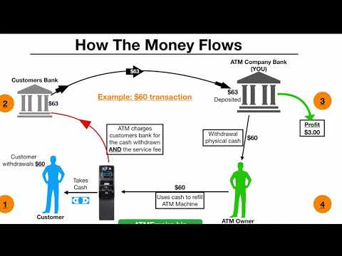 , title : 'How The ATM Business Works Step by Step
