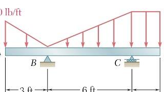 Vigas: calculo de reacciones en cargas distribuidas, ejercicio 5.69 estática de Beer and jhonston
