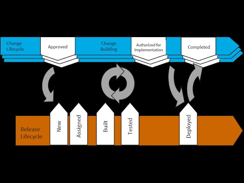Change and Release Management - YouTube