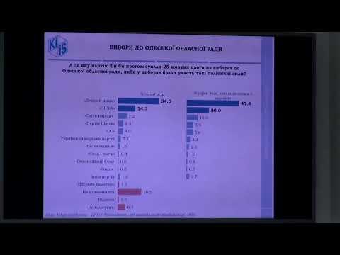 Труханов лидирует в избирательной гонке за кресло мэра Одессы – соцопрос КМИС