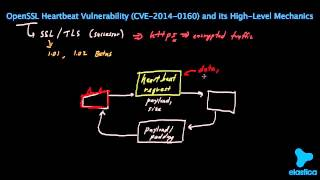 OpenSSL Heartbeat (Heartbleed) Explained (BEST ON YouTube!) Steals Credit Card INFO