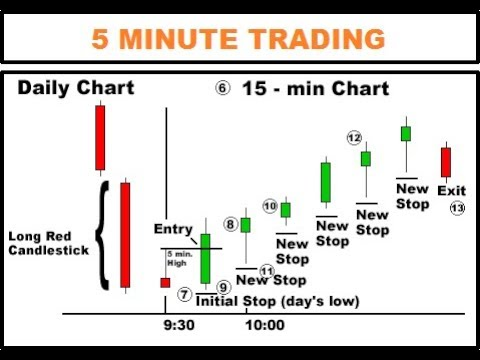 20 forex trading strategies 5 minute time frame