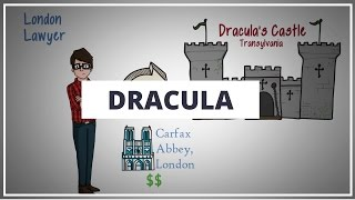 DRACULA BY BRAM STOKER // ANIMATED BOOK SUMMARY
