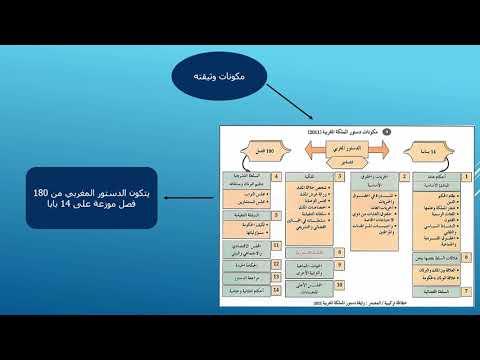 الدستور المغربي القانون الأسمى للبلاد الاجتماعيات التربية على المواطنة الثانية إعدادي