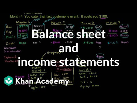 Balance sheet and income statement relationship (video) Khan Academy