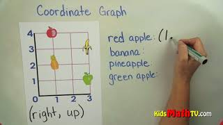 Plotting coordinate graphs on graph paper math tutorial